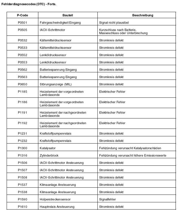 Motorsteuerung MEMS Fehlercode – MG-Wiki